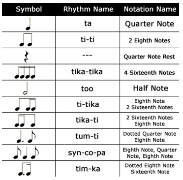 Included are more advanced symbols including the 16th note and dotted notes.